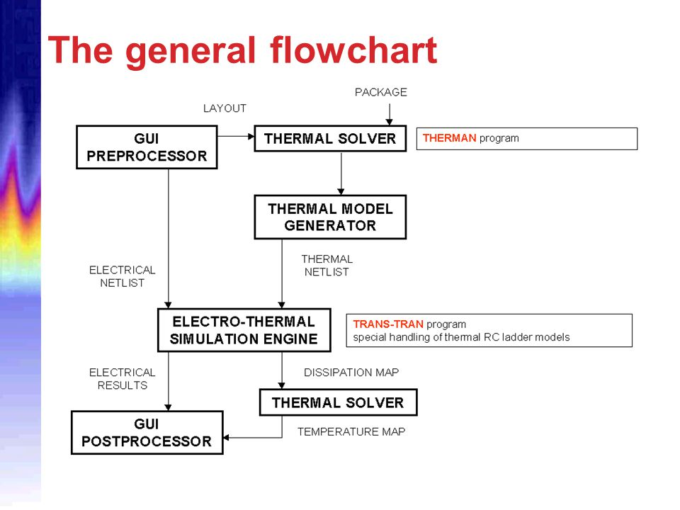 The general flowchart