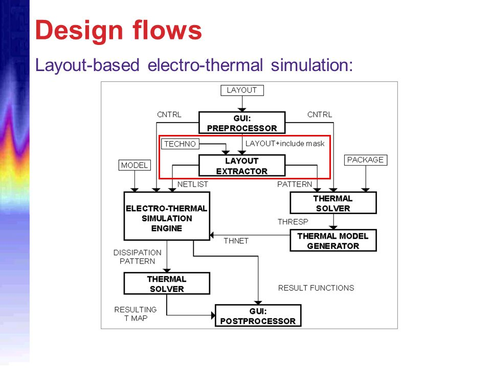 Design flows Layout-based electro-thermal simulation: