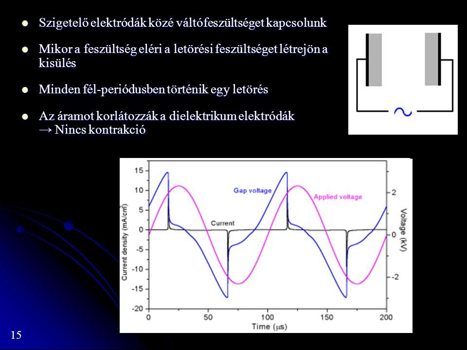 Szigetelő elektródák közé váltófeszültséget kapcsolunk