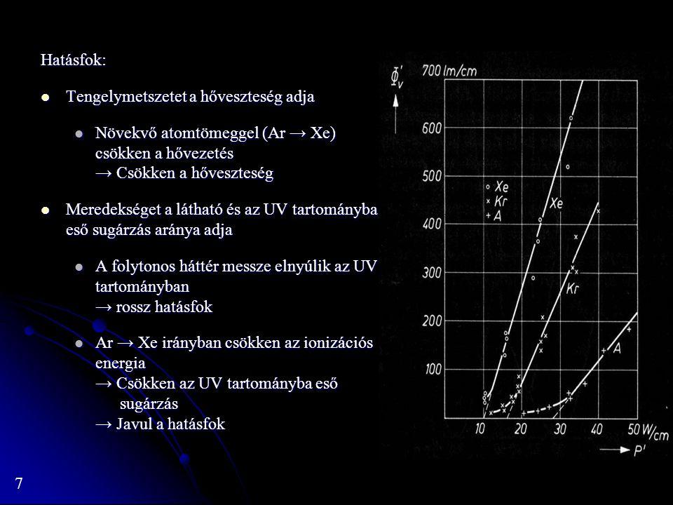 Hatásfok: Tengelymetszetet a hőveszteség adja. Növekvő atomtömeggel (Ar → Xe) csökken a hővezetés → Csökken a hőveszteség.