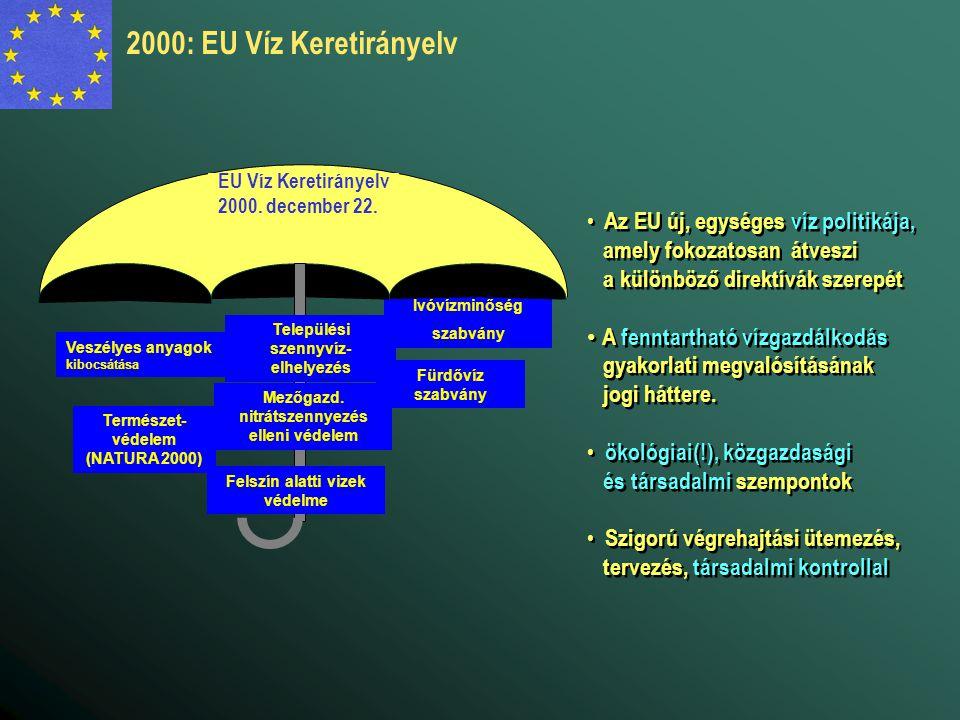 2000: EU Víz Keretirányelv Az EU új, egységes víz politikája,