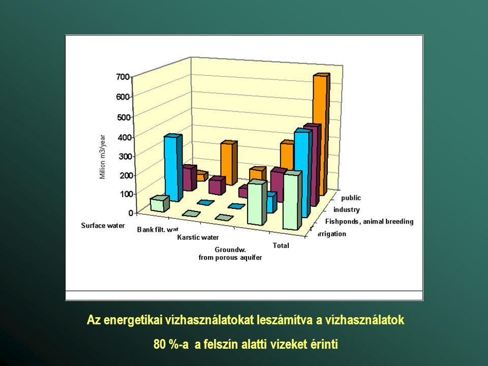 Az energetikai vízhasználatokat leszámítva a vízhasználatok
