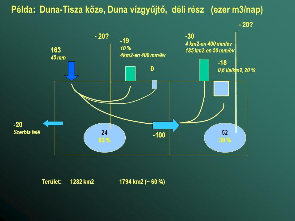 Példa: Duna-Tisza köze, Duna vízgyűjtő, déli rész (ezer m3/nap)