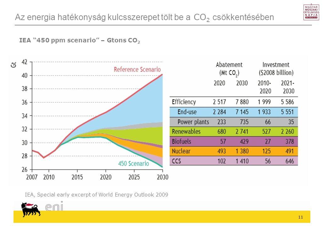 Az energia hatékonyság kulcsszerepet tölt be a CO2 csökkentésében