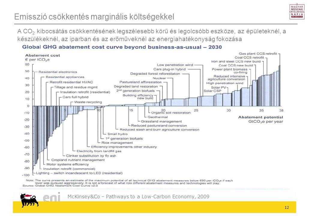 Emisszió csökkentés marginális költségekkel