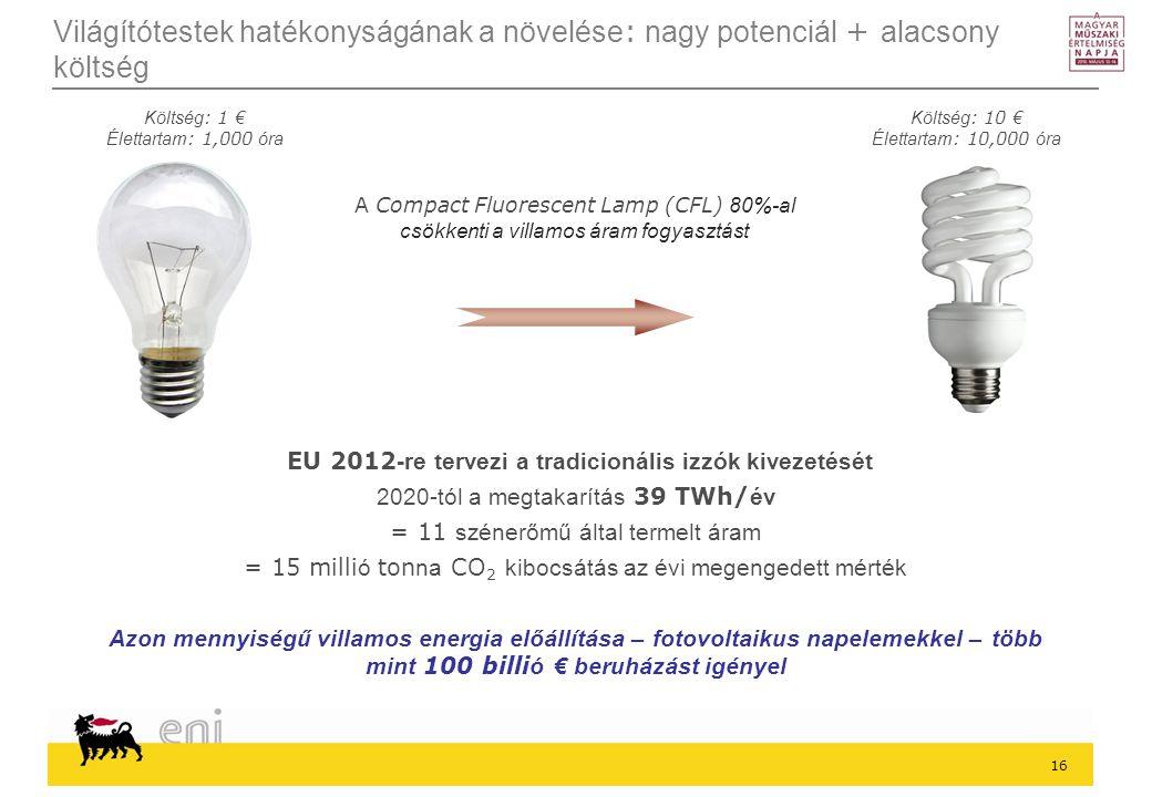 EU 2012-re tervezi a tradicionális izzók kivezetését