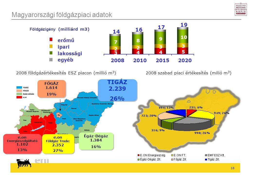 Magyarországi földgázpiaci adatok