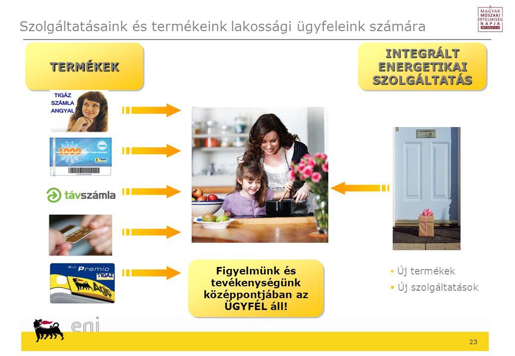 Szolgáltatásaink és termékeink lakossági ügyfeleink számára