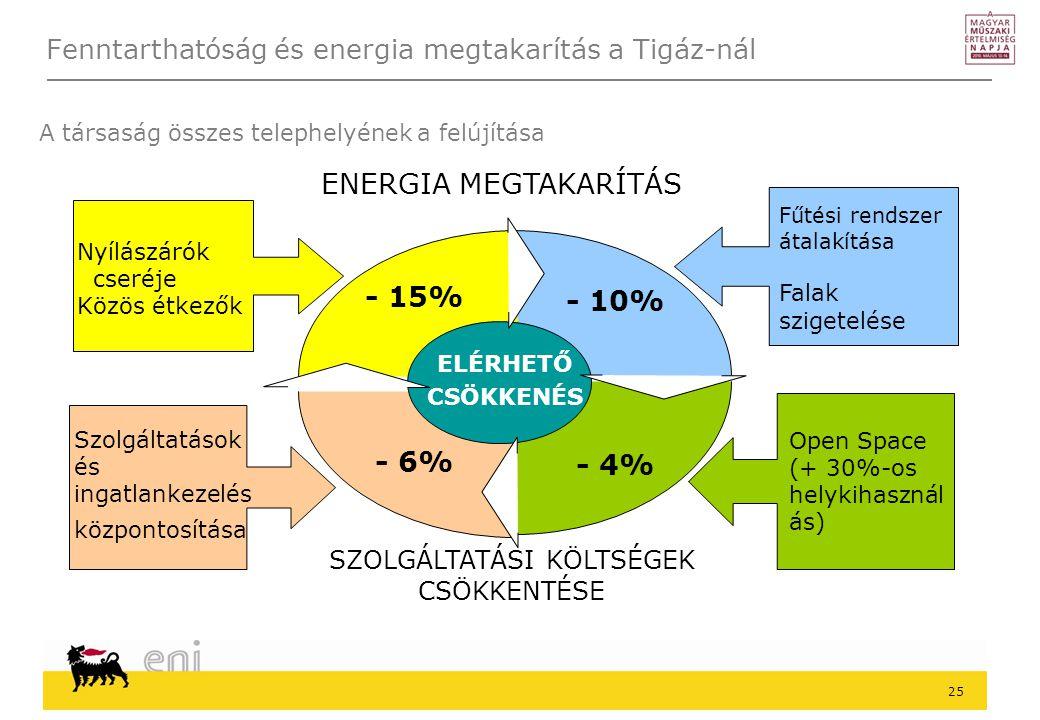 Fenntarthatóság és energia megtakarítás a Tigáz-nál