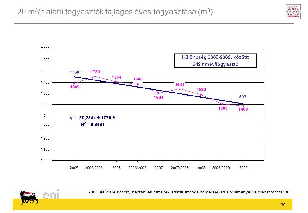 20 m3/h alatti fogyasztók fajlagos éves fogyasztása (m3)