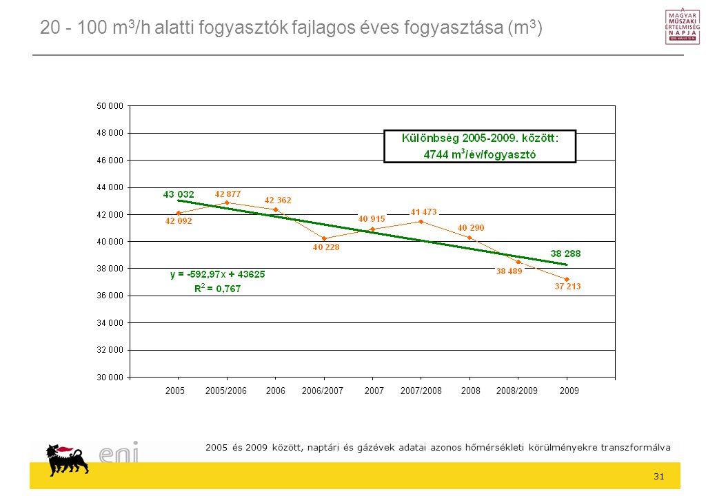 20 - 100 m3/h alatti fogyasztók fajlagos éves fogyasztása (m3)