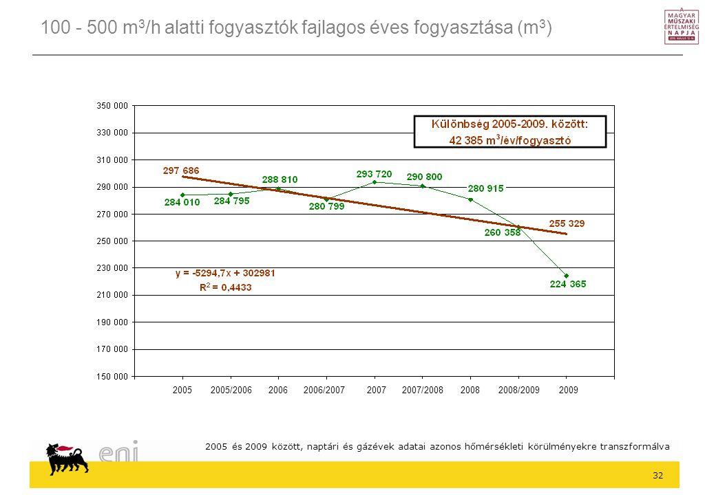 100 - 500 m3/h alatti fogyasztók fajlagos éves fogyasztása (m3)