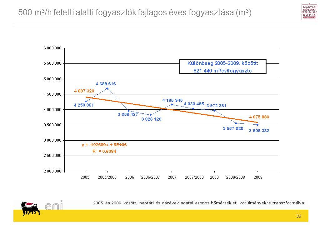 500 m3/h feletti alatti fogyasztók fajlagos éves fogyasztása (m3)
