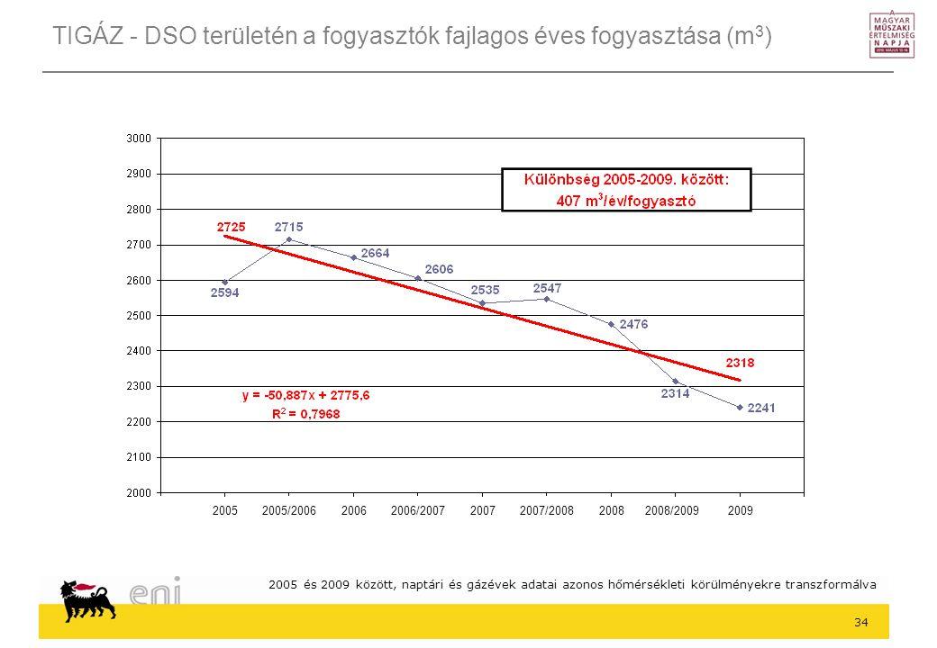 TIGÁZ - DSO területén a fogyasztók fajlagos éves fogyasztása (m3)