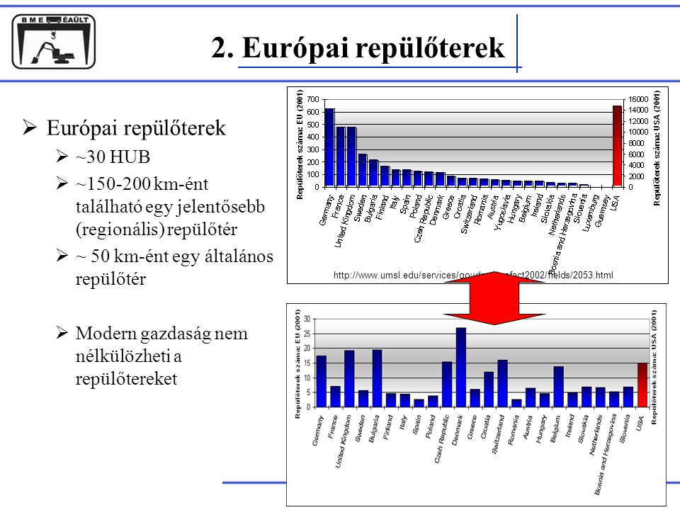 2. Európai repülőterek Európai repülőterek ~30 HUB