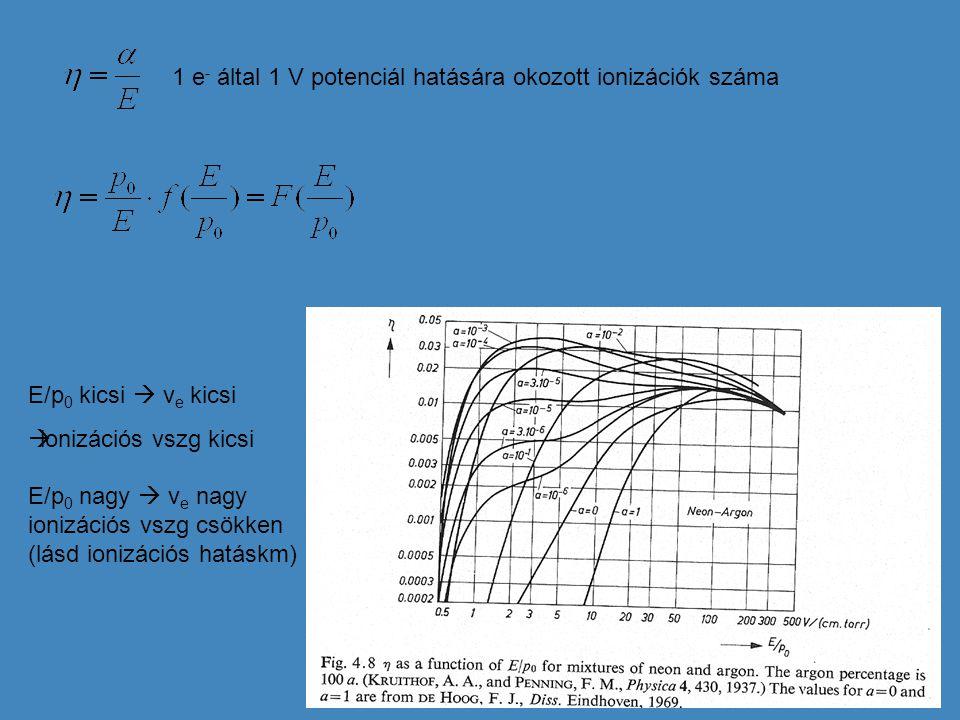 1 e- által 1 V potenciál hatására okozott ionizációk száma