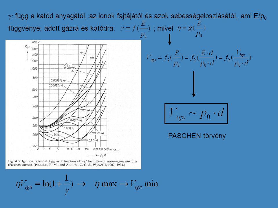 γ: függ a katód anyagától, az ionok fajtájától és azok sebességeloszlásától, ami E/p0