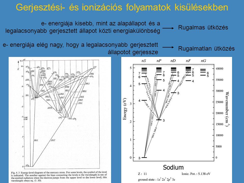 Gerjesztési- és ionizációs folyamatok kisülésekben