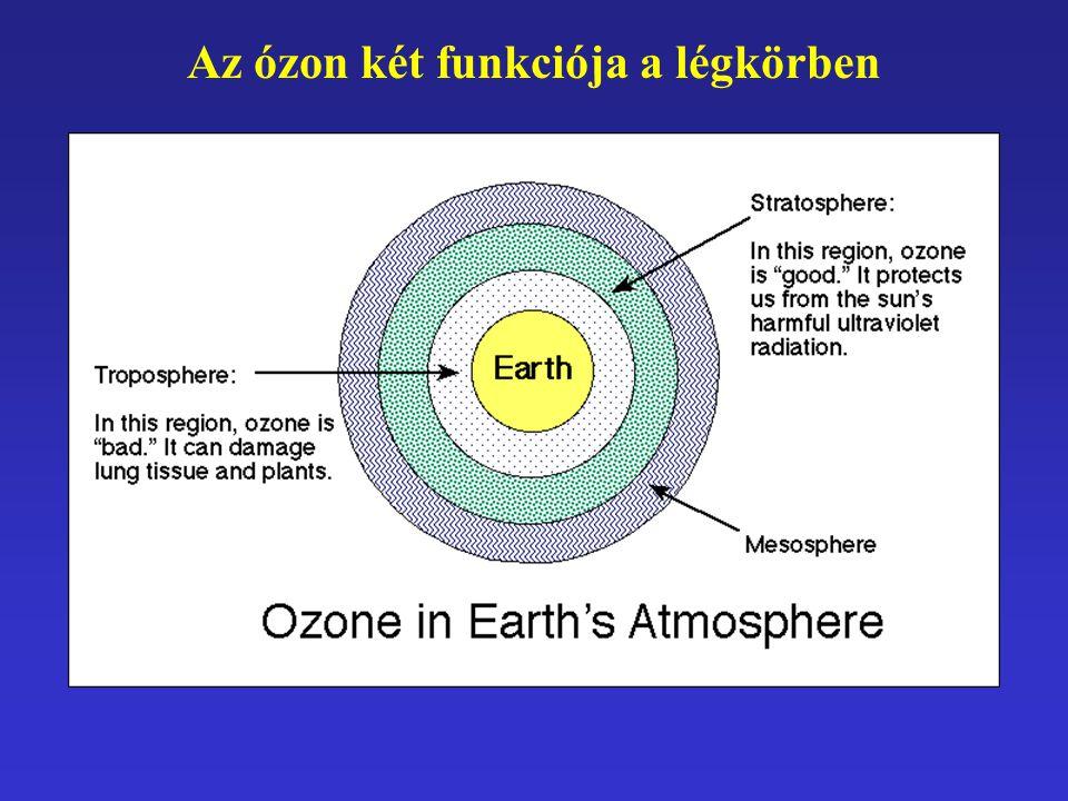 Az ózon két funkciója a légkörben