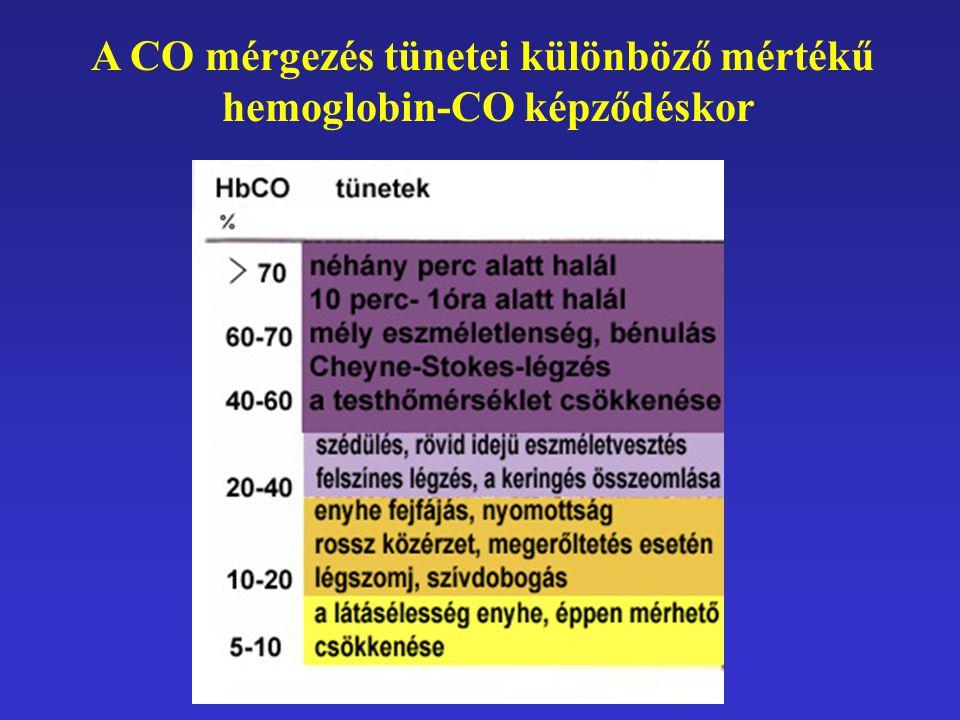 A CO mérgezés tünetei különböző mértékű hemoglobin-CO képződéskor
