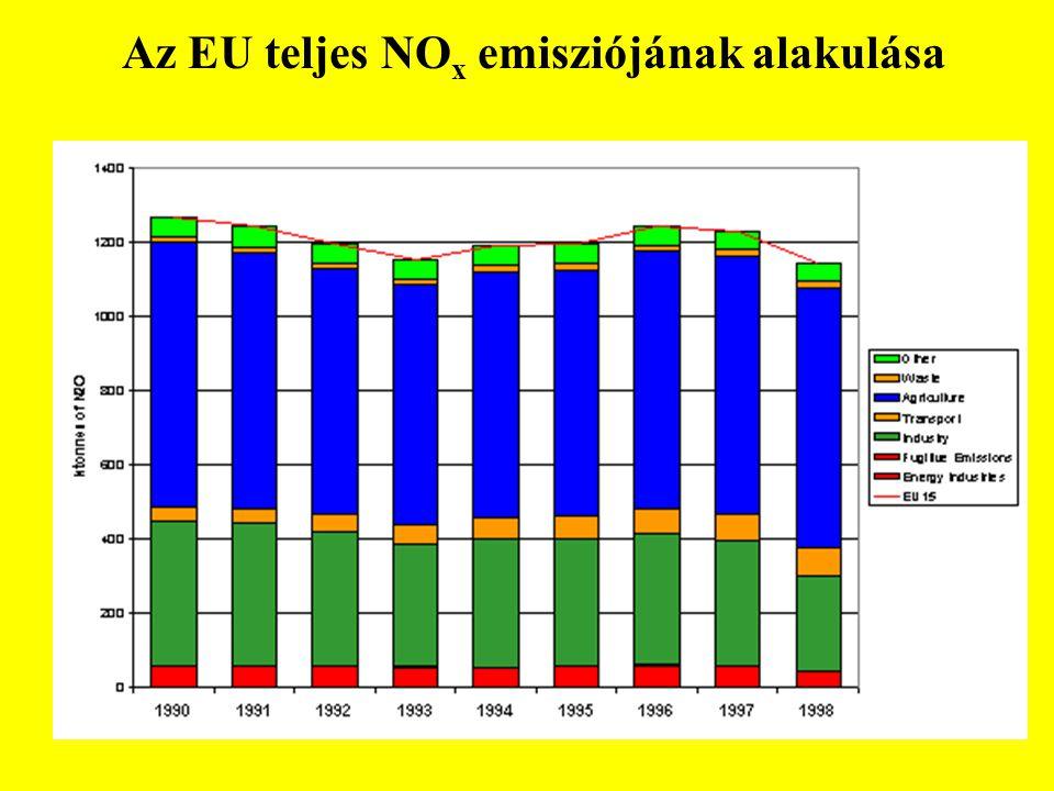 Az EU teljes NOx emisziójának alakulása