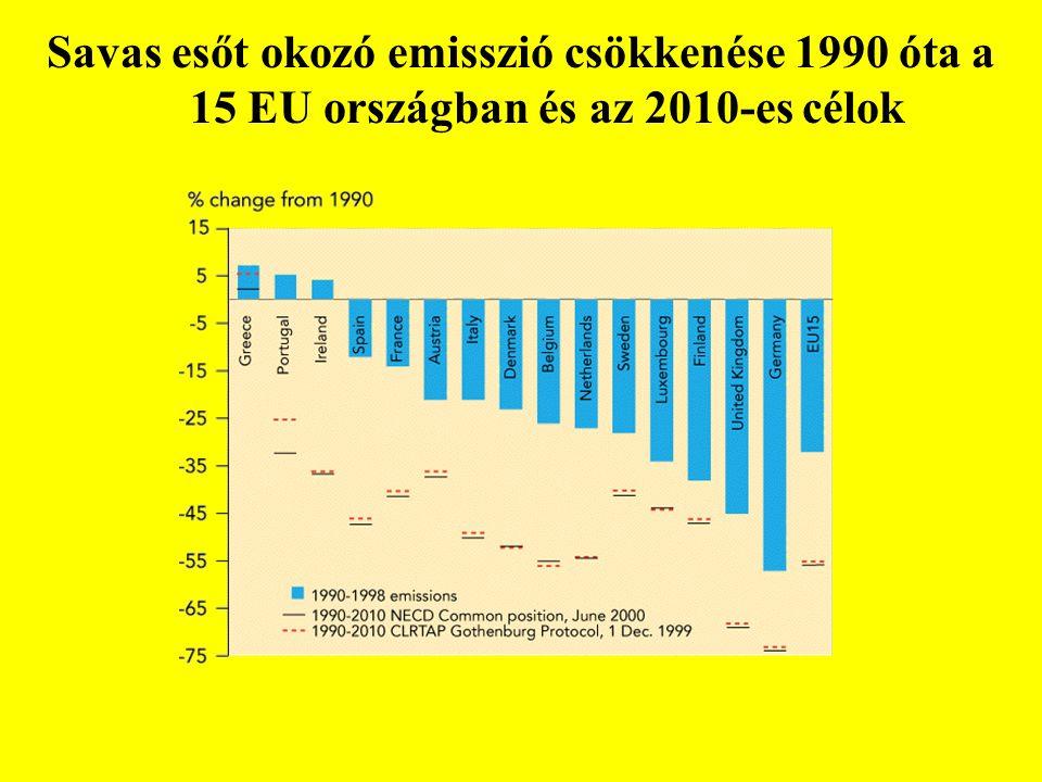 Savas esőt okozó emisszió csökkenése 1990 óta a 15 EU országban és az 2010-es célok