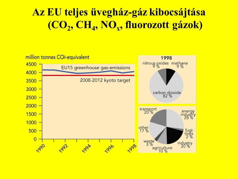 Az EU teljes üvegház-gáz kibocsájtása (CO2, CH4, NOx, fluorozott gázok)