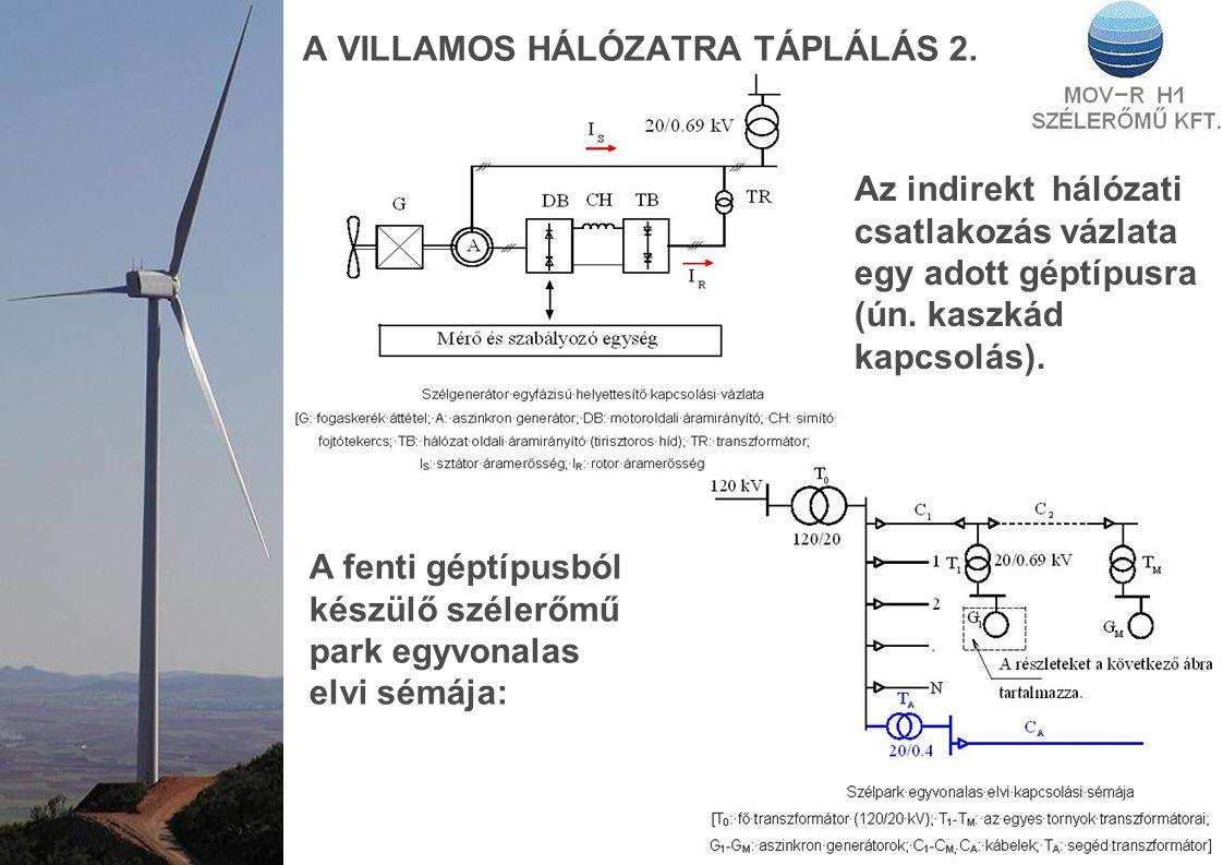 A VILLAMOS HÁLÓZATRA TÁPLÁLÁS 2.