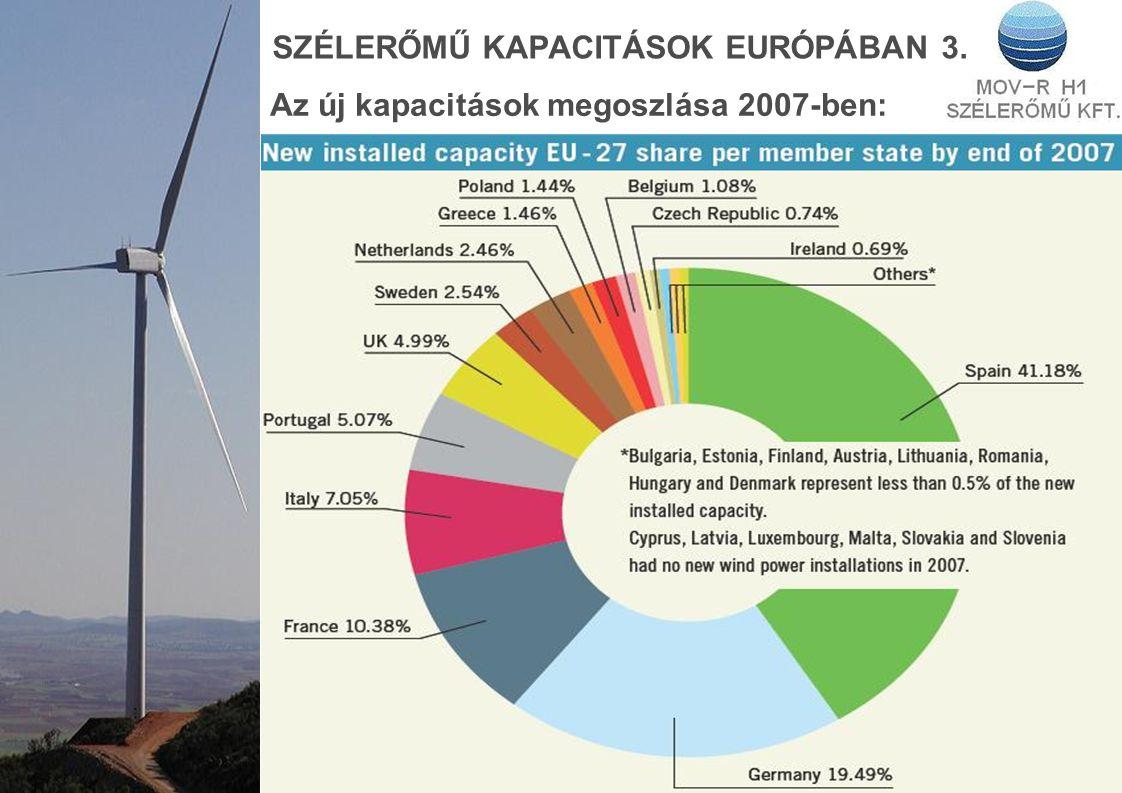 SZÉLERŐMŰ KAPACITÁSOK EURÓPÁBAN 3.