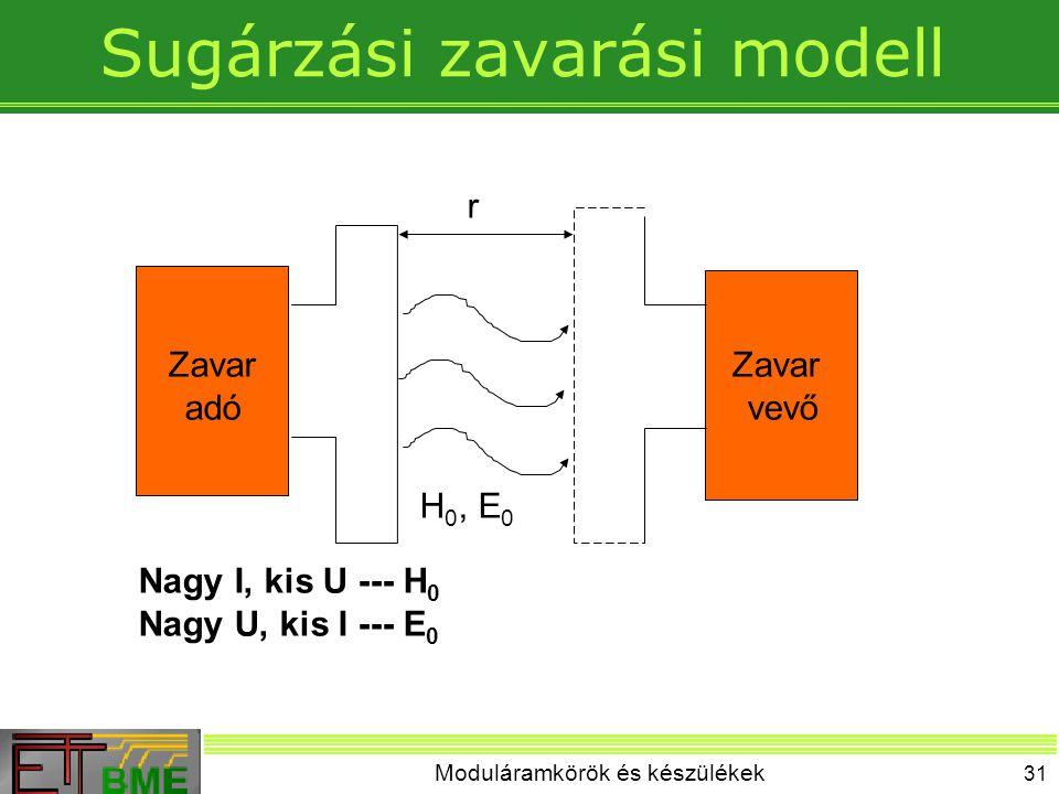 Sugárzási zavarási modell