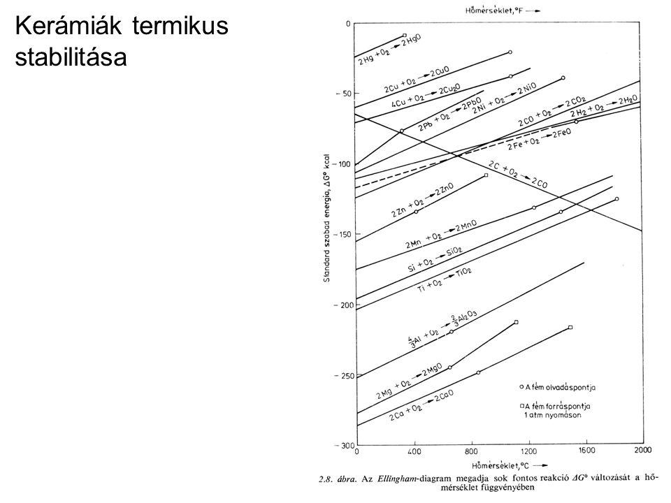 Kerámiák termikus stabilitása