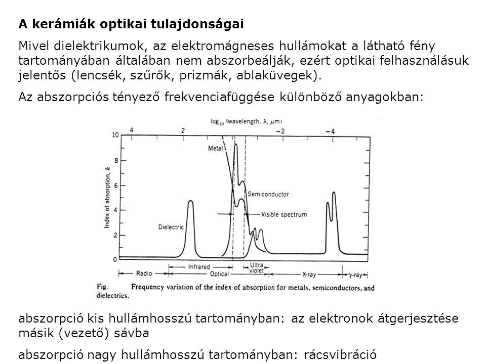 A kerámiák optikai tulajdonságai