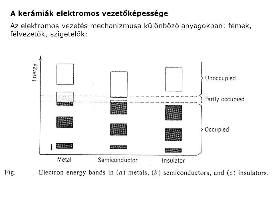 A kerámiák elektromos vezetőképessége