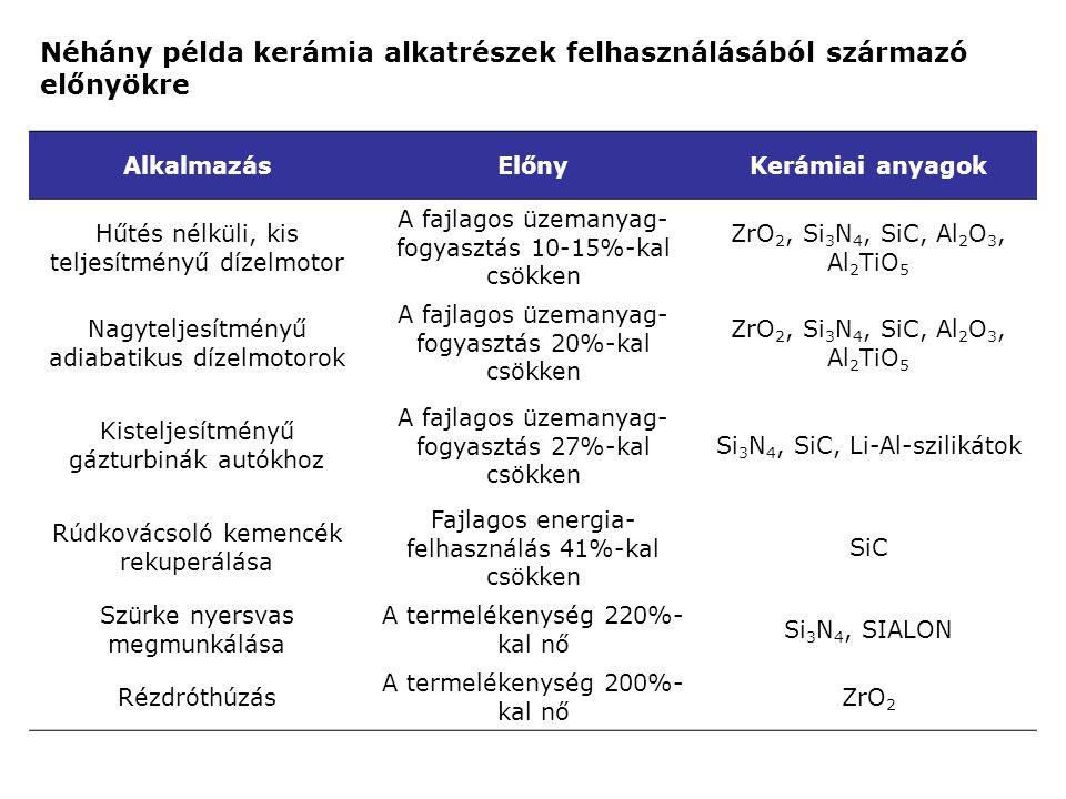 Néhány példa kerámia alkatrészek felhasználásából származó előnyökre
