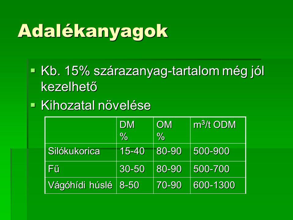 Adalékanyagok Kb. 15% szárazanyag-tartalom még jól kezelhető