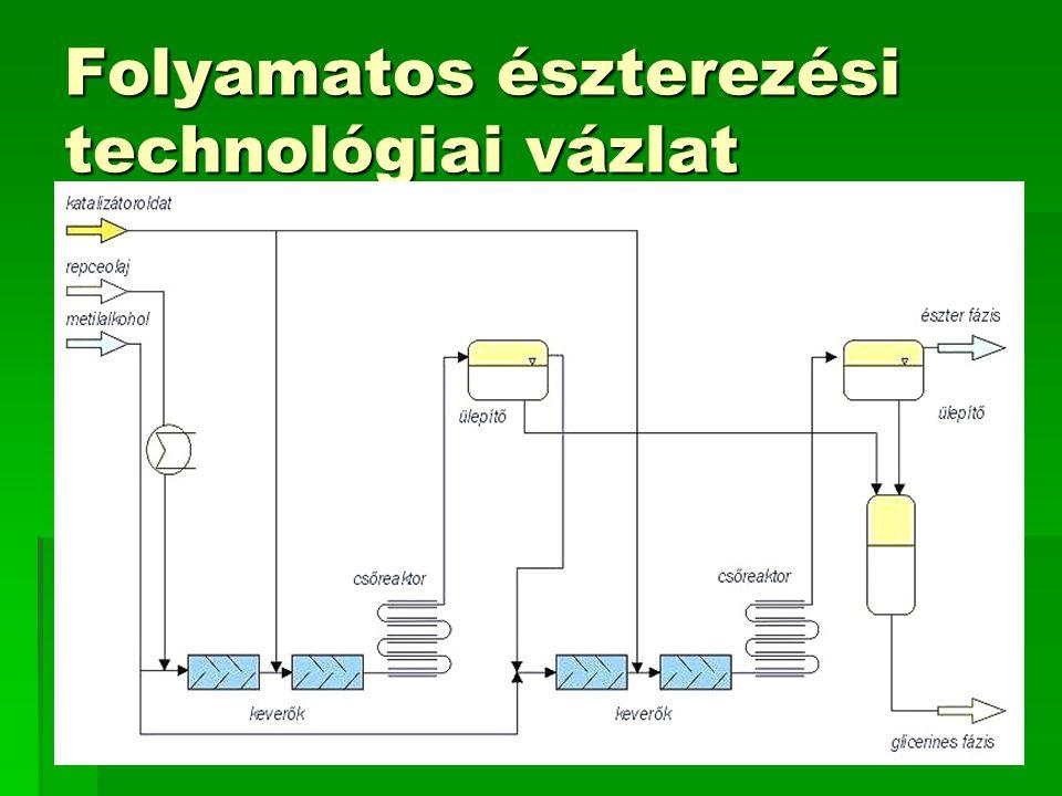 Folyamatos észterezési technológiai vázlat