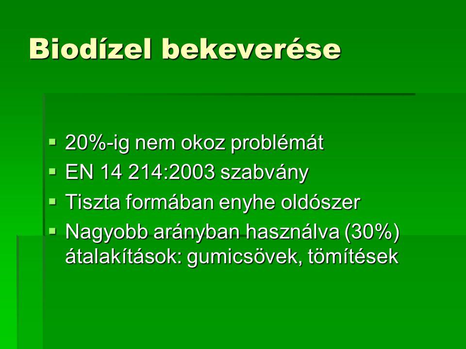 Biodízel bekeverése 20%-ig nem okoz problémát EN 14 214:2003 szabvány