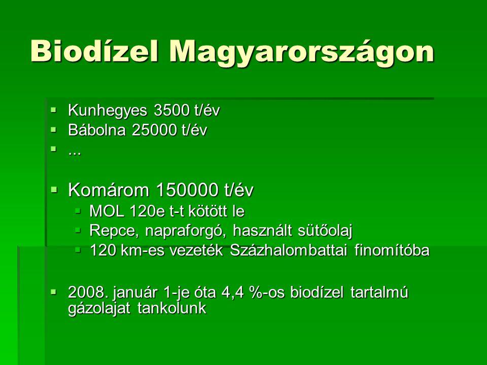 Biodízel Magyarországon