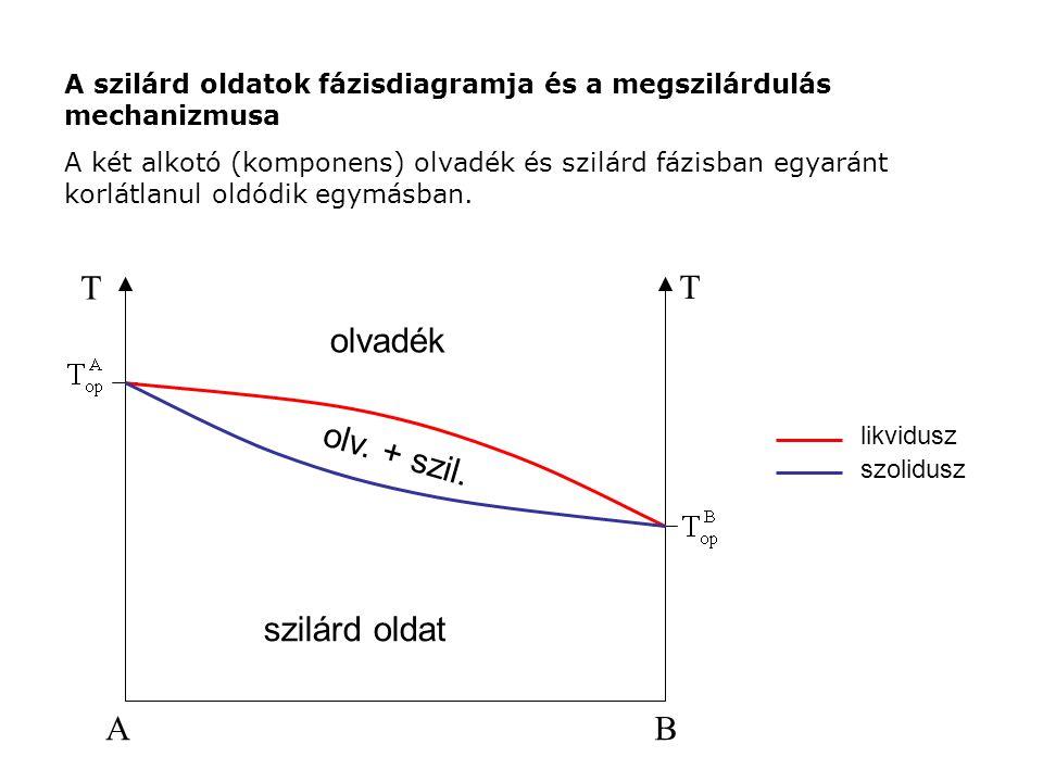 A B T szilárd oldat olvadék olv. + szil.