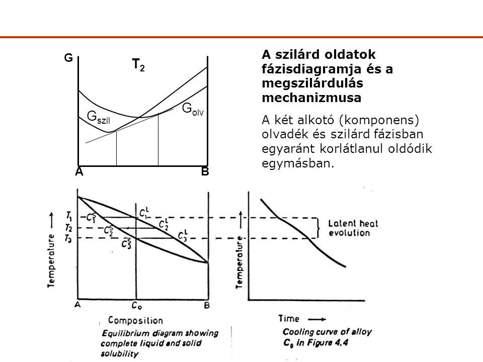 A szilárd oldatok fázisdiagramja és a megszilárdulás mechanizmusa