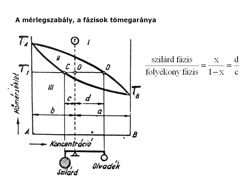 A mérlegszabály, a fázisok tömegaránya