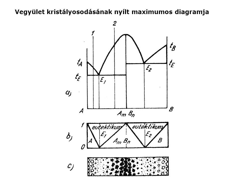 Vegyület kristályosodásának nyílt maximumos diagramja