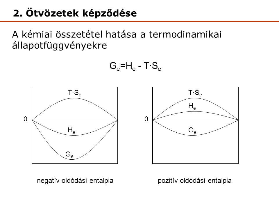A kémiai összetétel hatása a termodinamikai állapotfüggvényekre