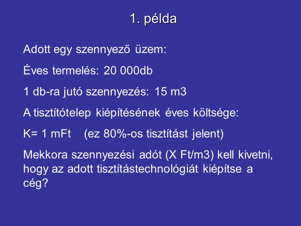 1. példa Adott egy szennyező üzem: Éves termelés: 20 000db