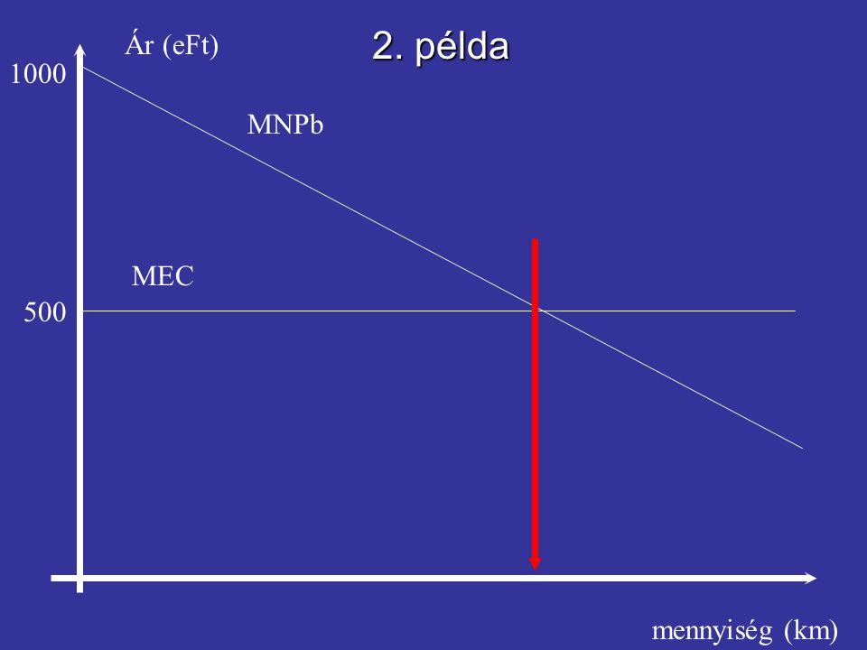 2. példa Ár (eFt) 1000 MNPb MEC 500 mennyiség (km)