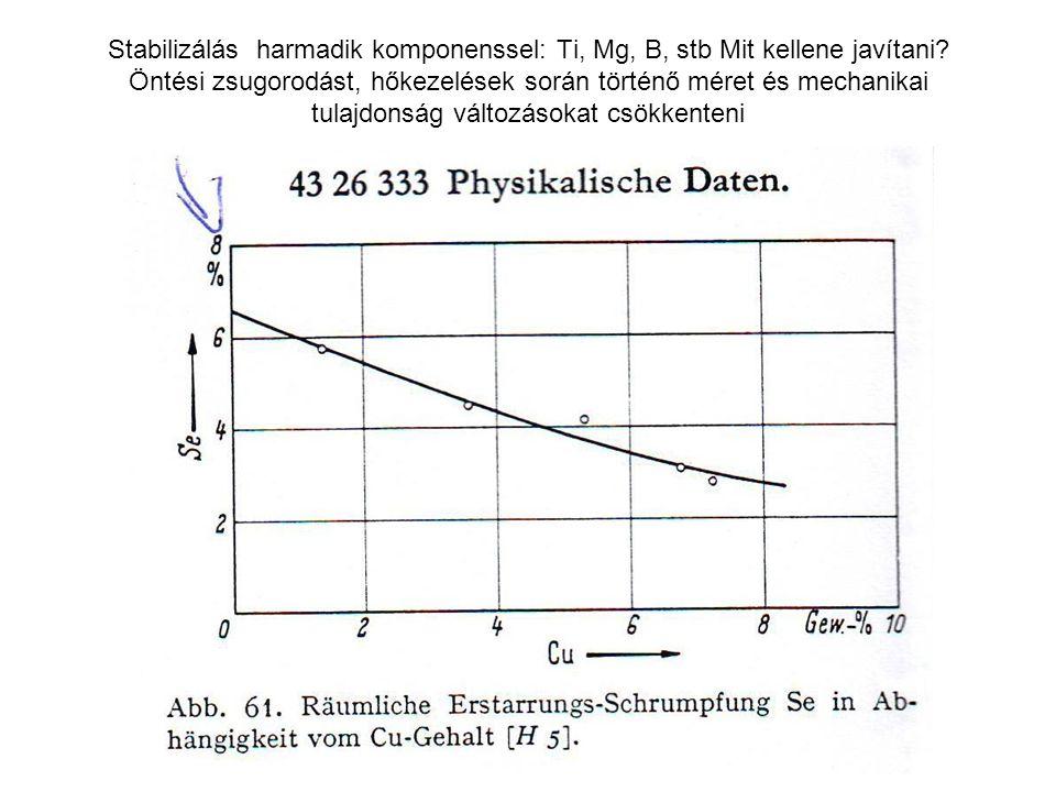 Stabilizálás harmadik komponenssel: Ti, Mg, B, stb Mit kellene javítani.