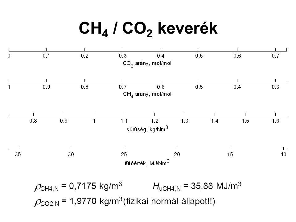 CH4 / CO2 keverék CH4,N = 0,7175 kg/m3 HuCH4,N = 35,88 MJ/m3