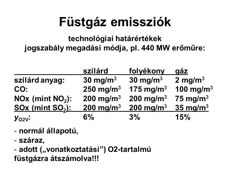Füstgáz emissziók technológiai határértékek