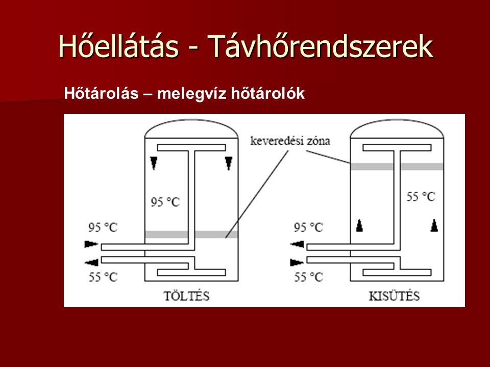 Hőellátás - Távhőrendszerek