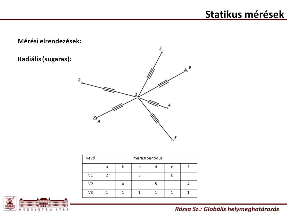 Statikus mérések Mérési elrendezések: Radiális (sugaras): vevő